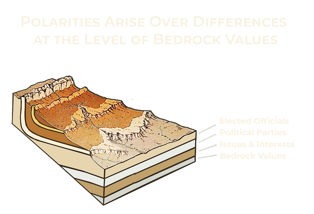 Polarities Arise Over Differences at the Level of Bedrock Values