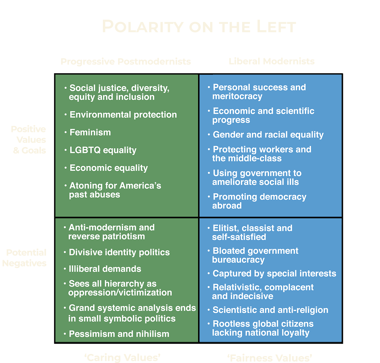 Polarity on the Left