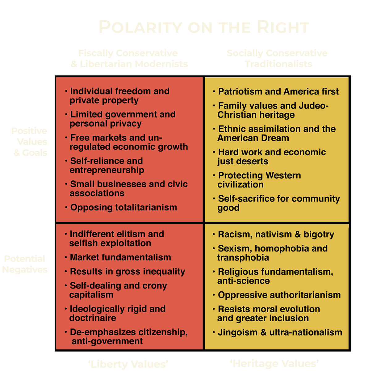 Polarity on the Right