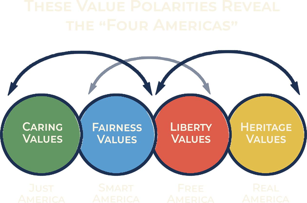 """These Value Polarities Reveal the """"Four Americas"""""""